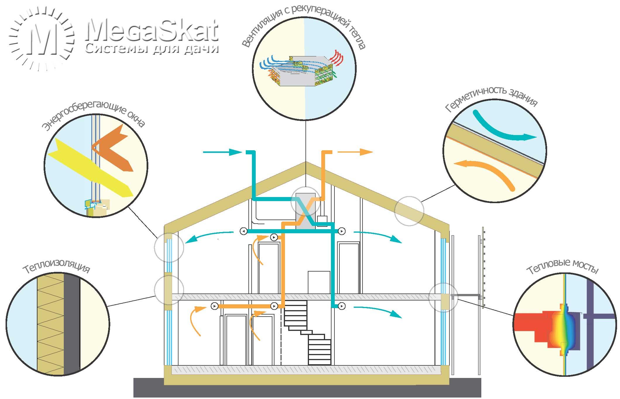 Принципы строительства пассивного дома