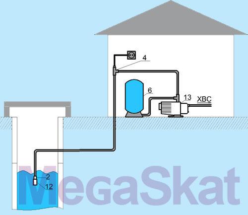 Водоснабжение дома Схема 6. Водоснабжение дома насосной станцией.